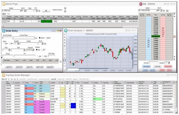 Best Online Futures Trading Platform - Online Commodity ...