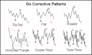 Elliot Wave futures chart patterns