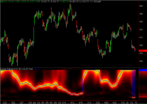 Fourier Transform futures chart