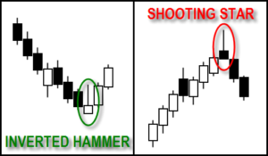 Shooting Star, Inverted Hammer candlestck