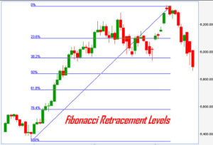 Fibonacci retracement levels