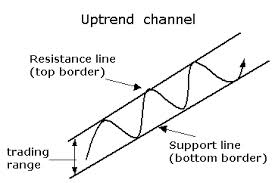 trading range resistance support lines commodity futures charts