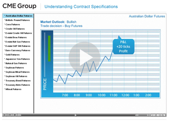 Understand Futures contract specifications - Commodity contract specifications - Commodities contract specifications