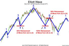 elliot wave chart indicators trading