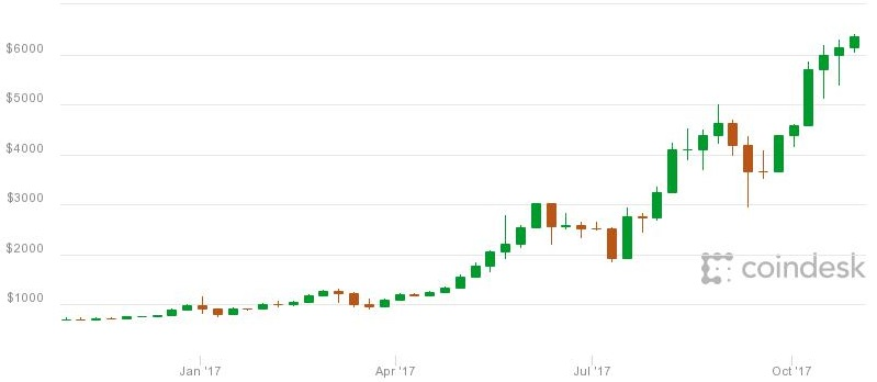 Bitcoin over the last 12 months